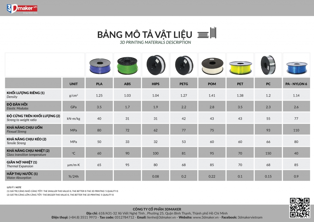 Bảng so sánh vật liệu in 3D PLA ABS HIPS PETG POM PET PC Nylon PVC